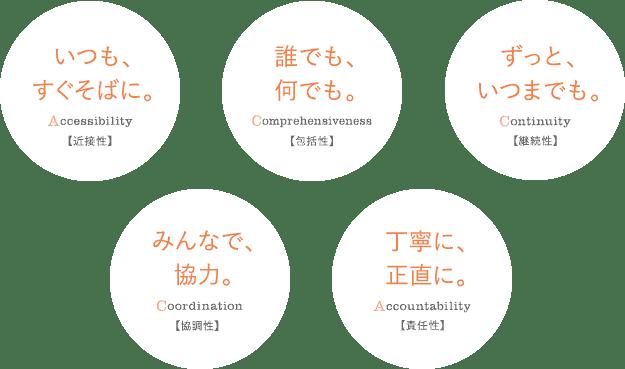 プライマリ・ケアの5つの理念 「ACCCA」
