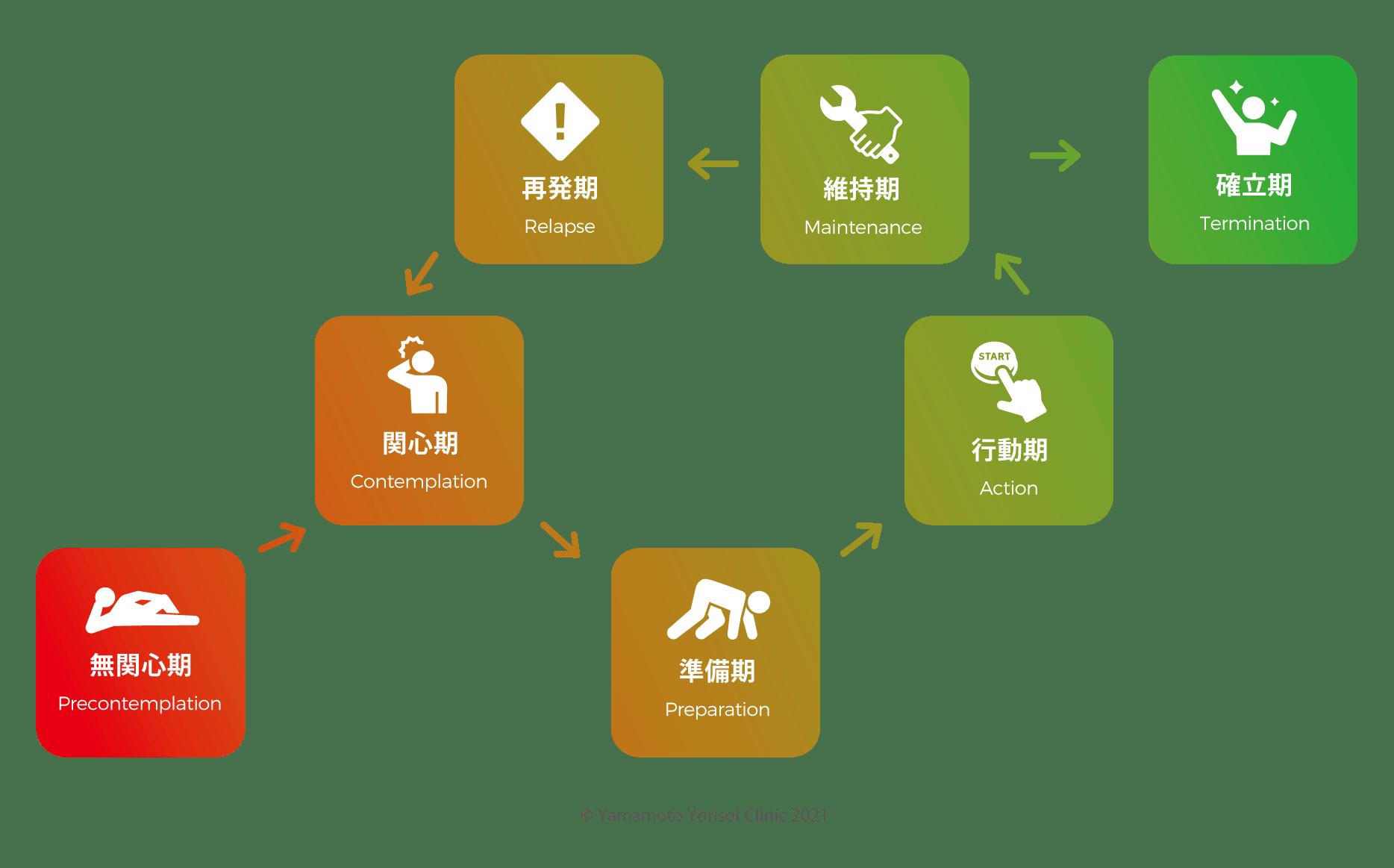 行動変容のイメージ図