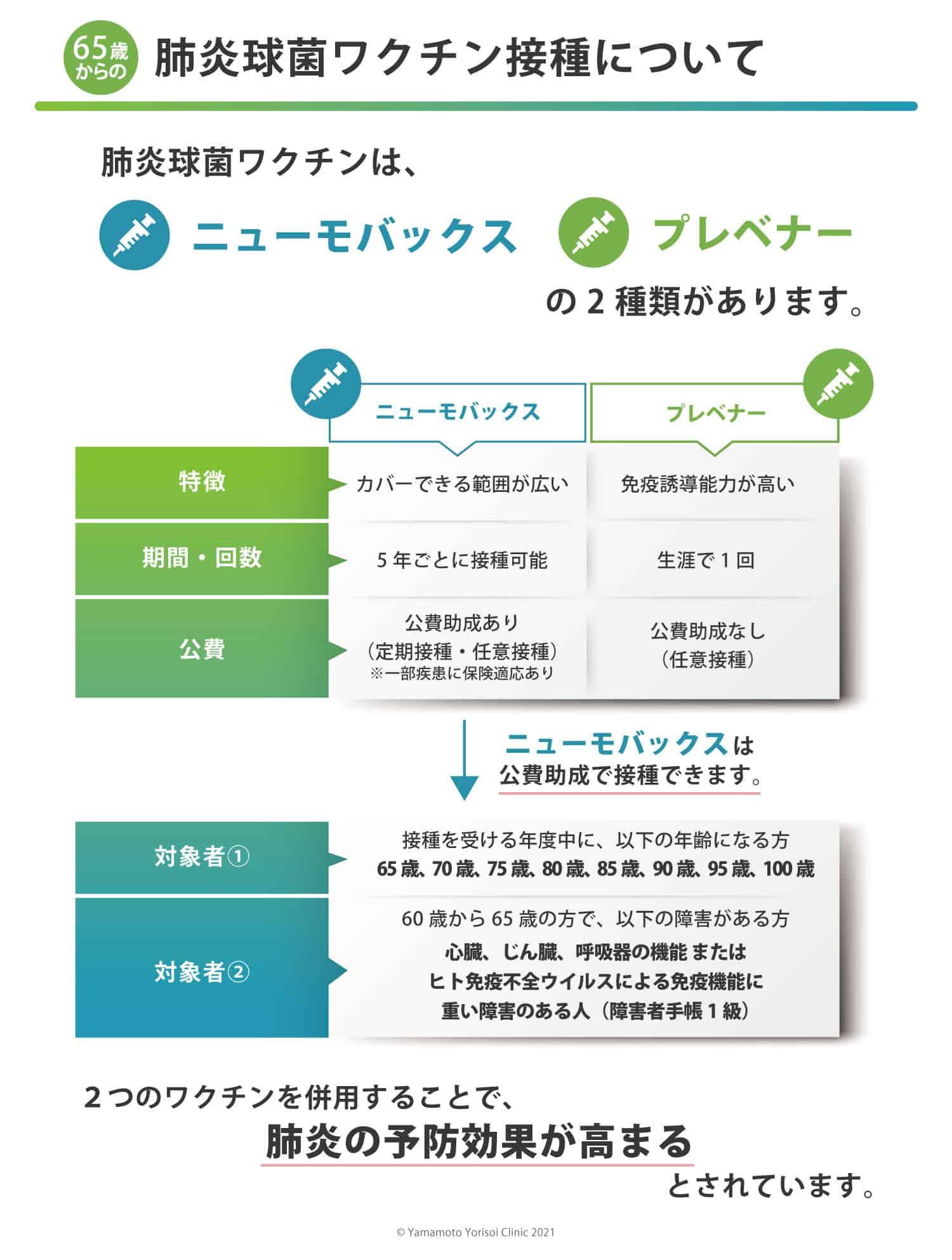 肺炎球菌ワクチン接種についてのイメージ図